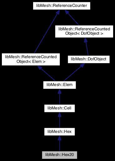 libMesh: libMesh::Hex20 Class Reference